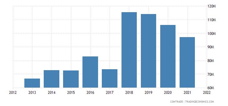 tunisia exports austria