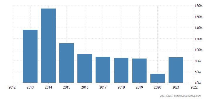 tunisia exports bangladesh fertilizers