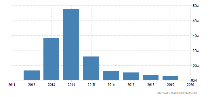 tunisia exports bangladesh