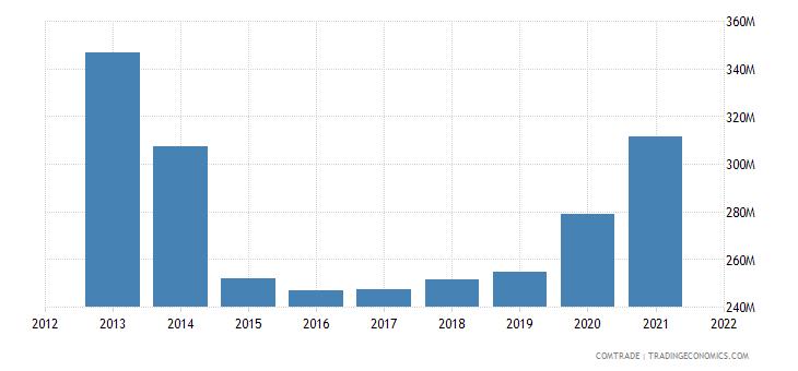 tunisia exports belgium
