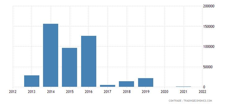 tunisia exports bolivia