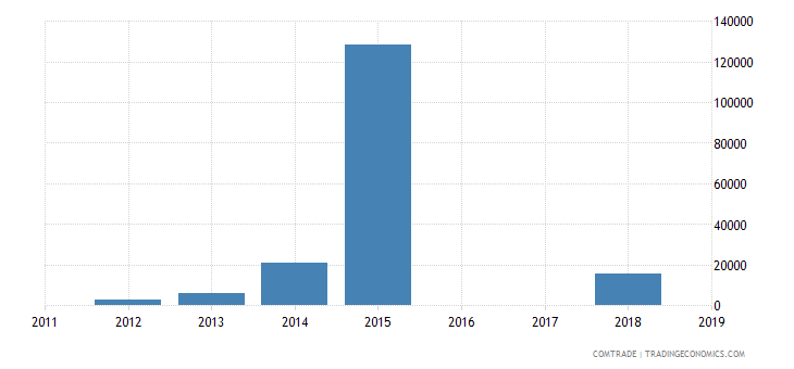 tunisia exports botswana