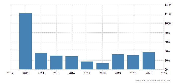 tunisia exports brazil