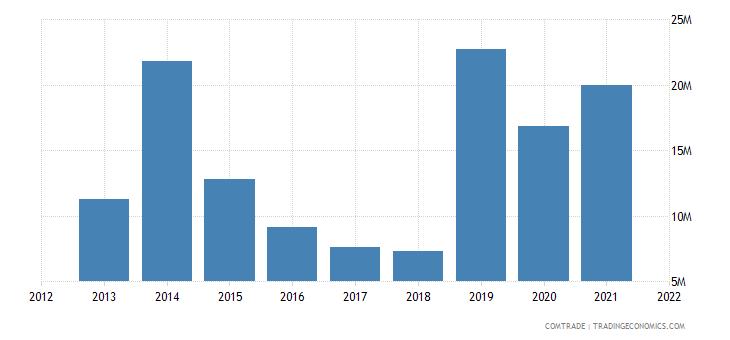 tunisia exports bulgaria