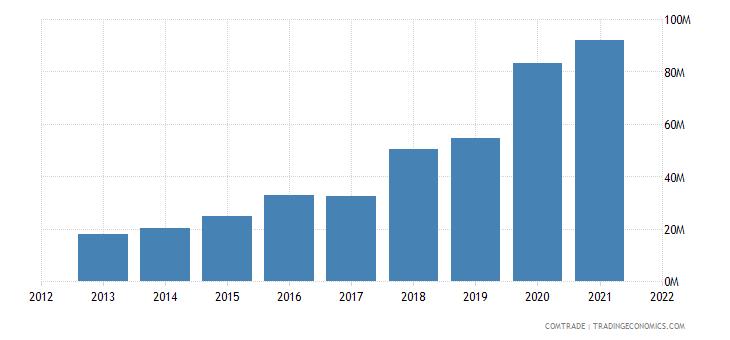 tunisia exports canada