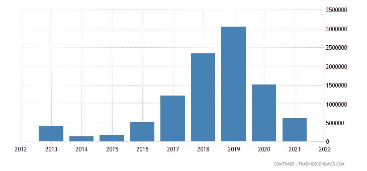 tunisia exports chile