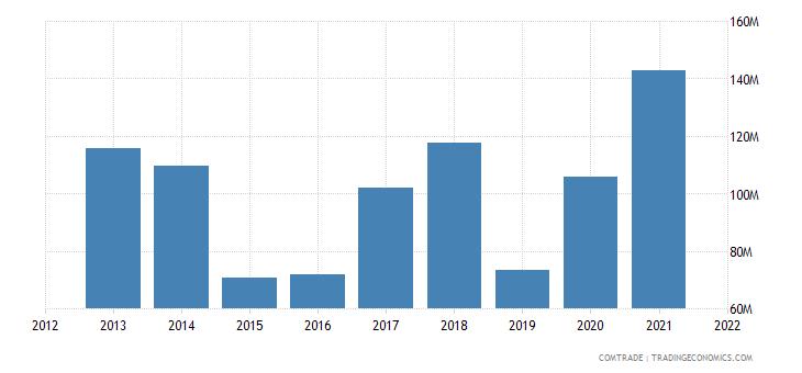 tunisia exports copper