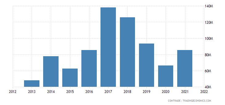 tunisia exports czech republic