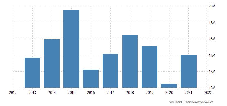tunisia exports denmark