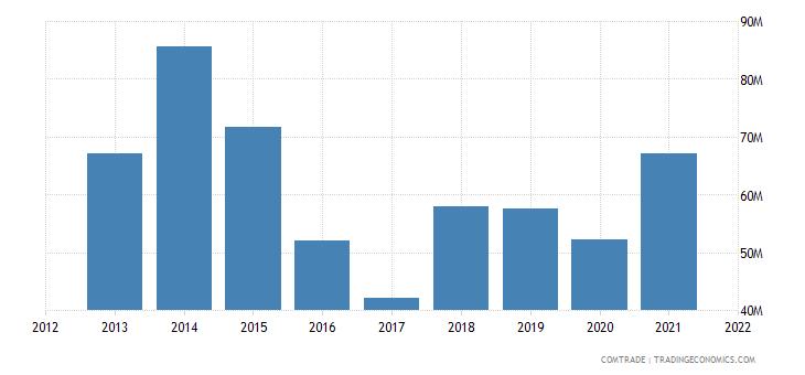 tunisia exports egypt
