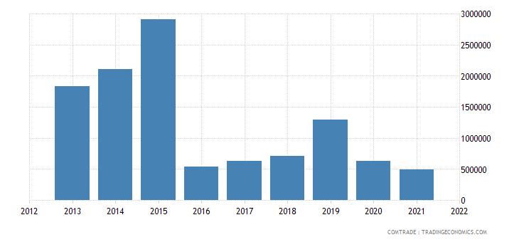 tunisia exports estonia