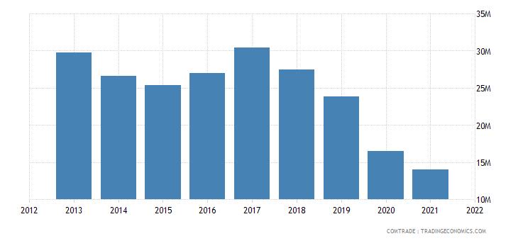 tunisia exports ethiopia plastics