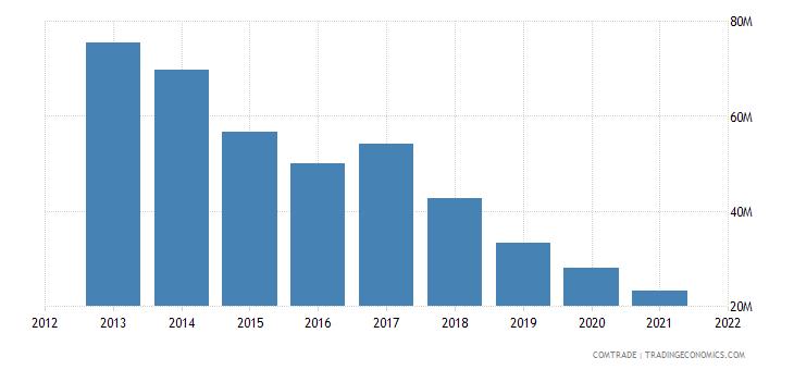 tunisia exports ethiopia