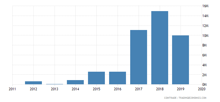 tunisia exports finland