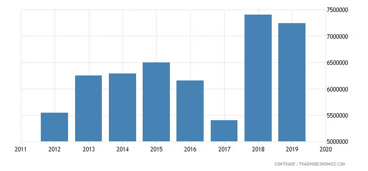 tunisia exports france worn clothing worn textile articles
