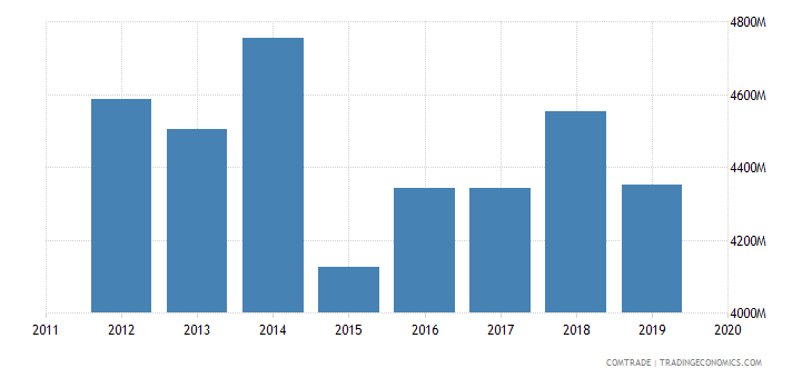 tunisia exports france