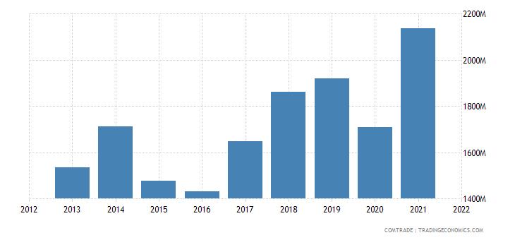 tunisia exports germany