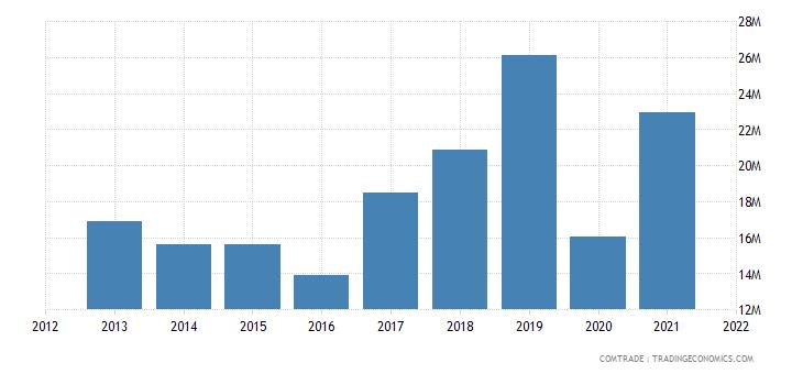 tunisia exports ghana