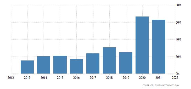 tunisia exports greece