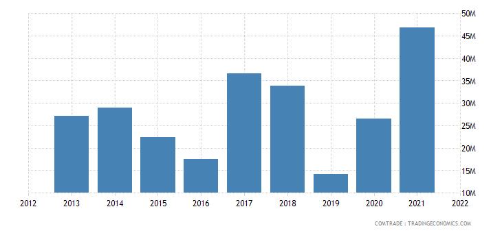 tunisia exports hong kong