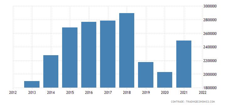 tunisia exports hungary aluminum