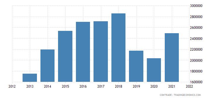 tunisia exports hungary articles aluminum