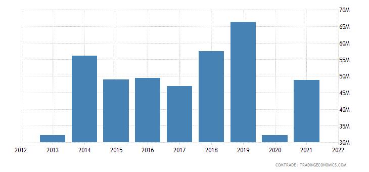 tunisia exports hungary