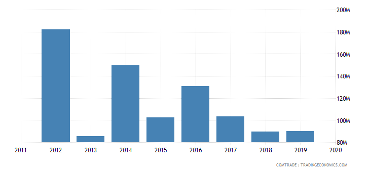 tunisia exports india