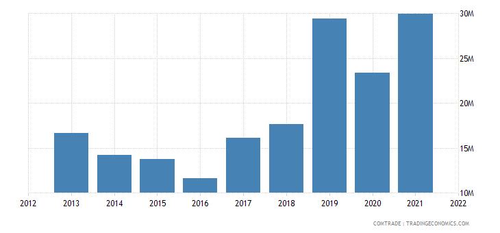 tunisia exports indonesia