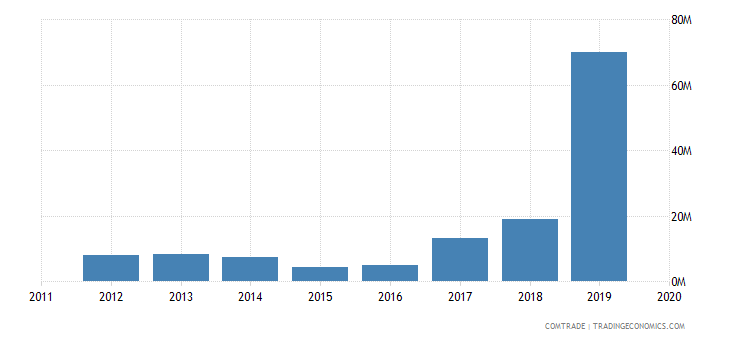 tunisia exports ireland