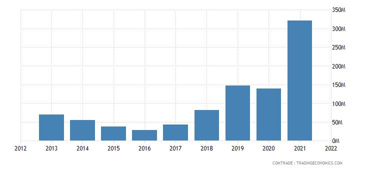 tunisia exports iron steel