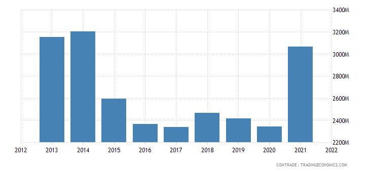 tunisia exports italy