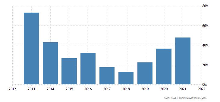 tunisia exports japan