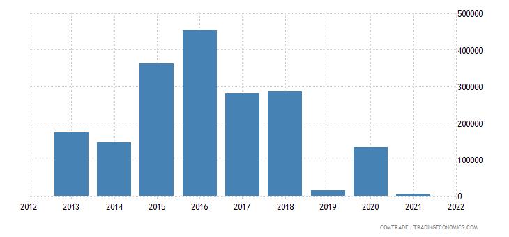 tunisia exports kazakhstan