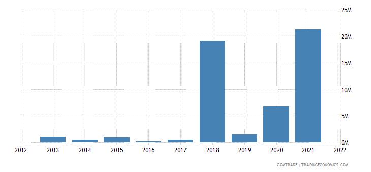 tunisia exports kenya
