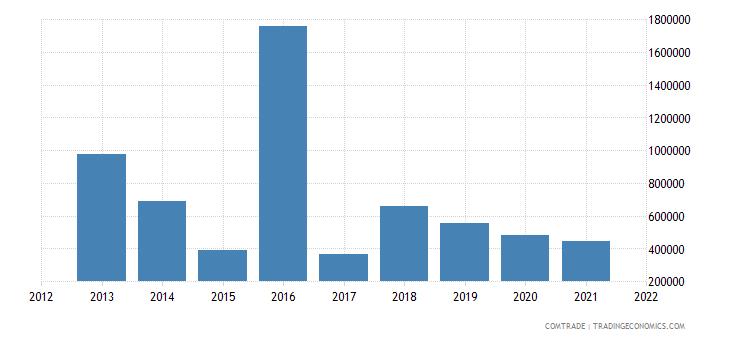 tunisia exports latvia