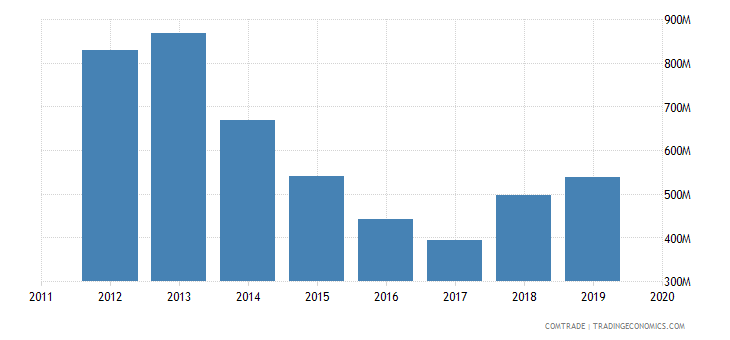 tunisia exports libya