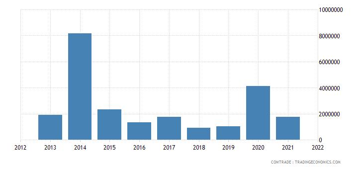 tunisia exports lithuania