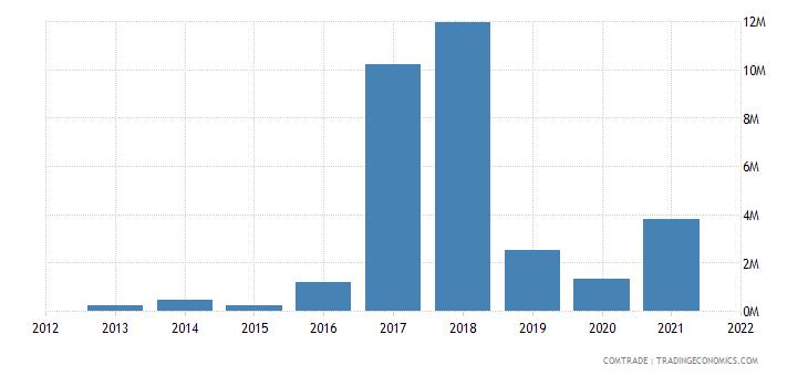 tunisia exports luxembourg