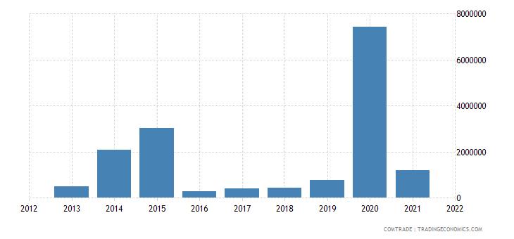 tunisia exports macedonia