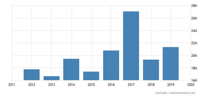 tunisia exports malaysia
