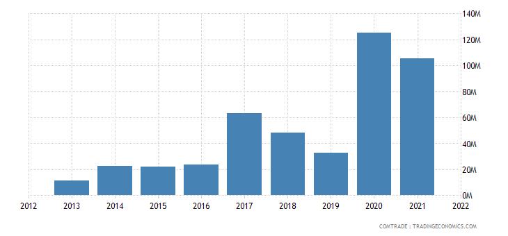 tunisia exports malta