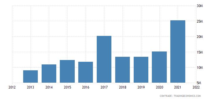 tunisia exports mexico