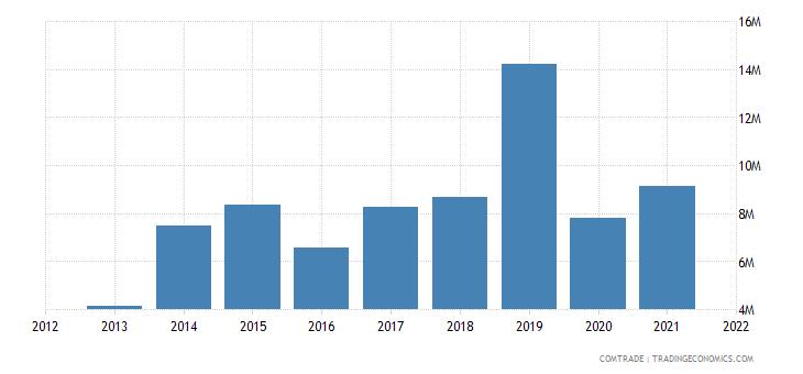 tunisia exports morocco iron steel