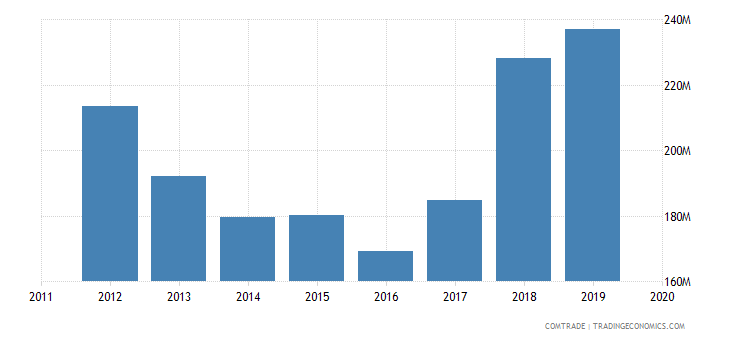 tunisia exports morocco