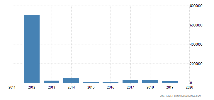 tunisia exports mozambique