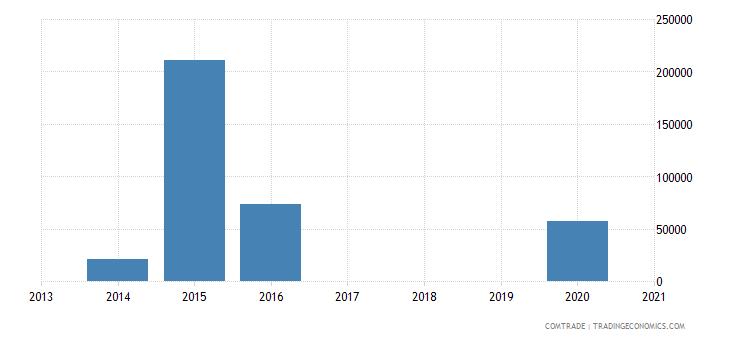tunisia exports namibia