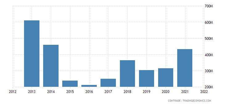 tunisia exports netherlands