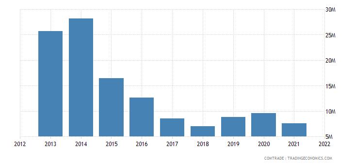 tunisia exports nigeria