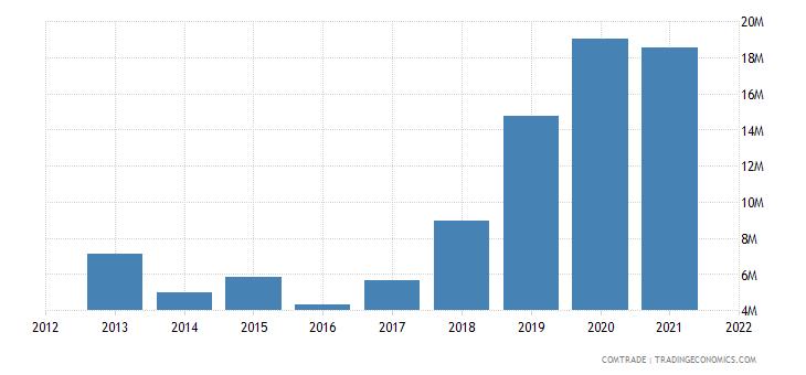 tunisia exports norway